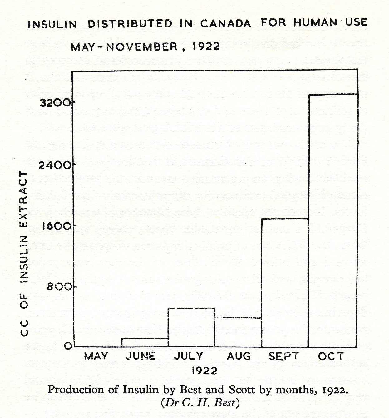 Chart illustrating the growth in insulin production at Connaught Laboratories from May to November 1922.