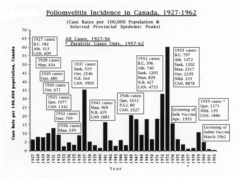 Poliomyelitis in Canada incidence graph by case rates and highlighting numbers of reported cases during major provincial polio epidemics, 1927-1962